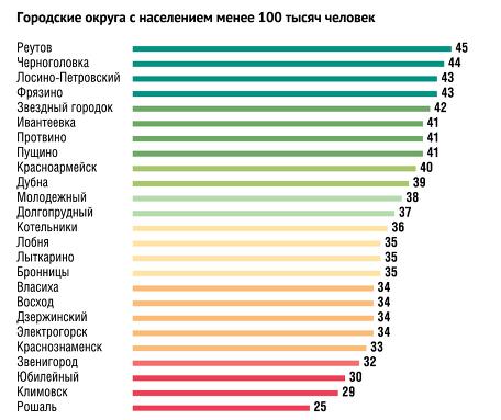 Карта плотности населения крупных городов московской области